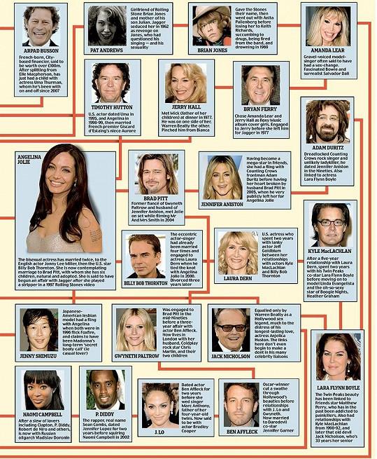 Angelina Jolie jako hlavní aktérka pravé poloviny tabulky...