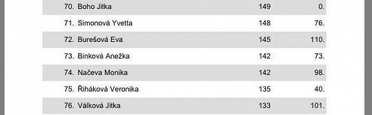 Jitka Boho skončila sedmdesátá, Jitce Válkové patří 76. místo.